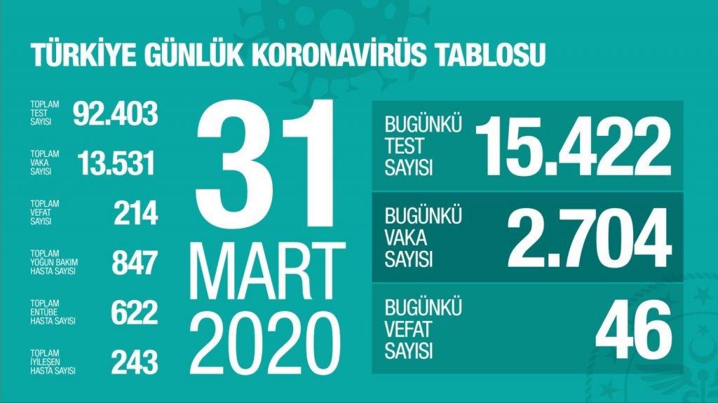 turkiye-en-cok-koronavirus-vakasi-gorulen-10-ulke-oldu