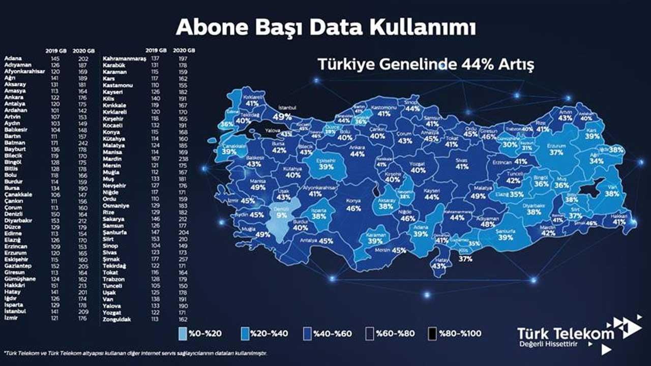 turk-telekom-2020-yili-data-kullanim-istatistiklerini-acikladi