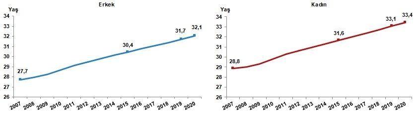 Türkiye Cinsiyete göre ortanca yaş grafiği